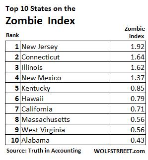 US-Zombie-states-top-10