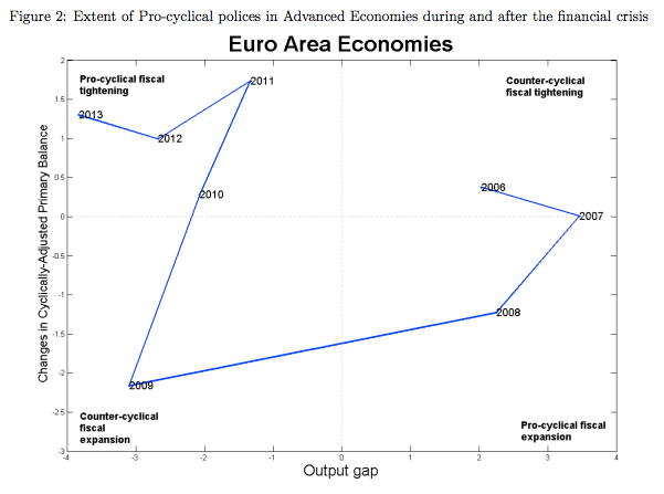 countercyclical fiscal policy chart