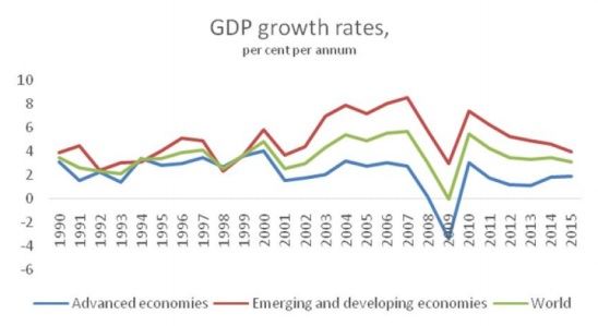 chandrasekhar-and-ghosh-GDP-growth-rates-fig-1