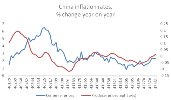 chandrasekhar-and-ghosh-china-inflation-rates-fig-1