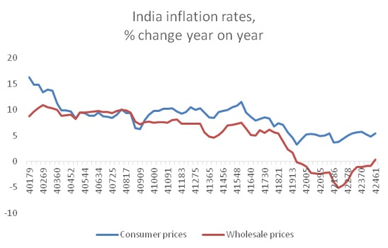 chandrasekhar-and-ghosh-india-inflation-rates-fig-2