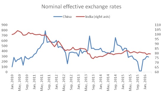 chandrasekhar-and-ghosh-nominal-effective-exchange-rates-fig-3