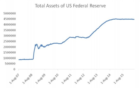 chandrasekhar-and-ghosh-total-assets-of-US-federal-reserve-fig-3