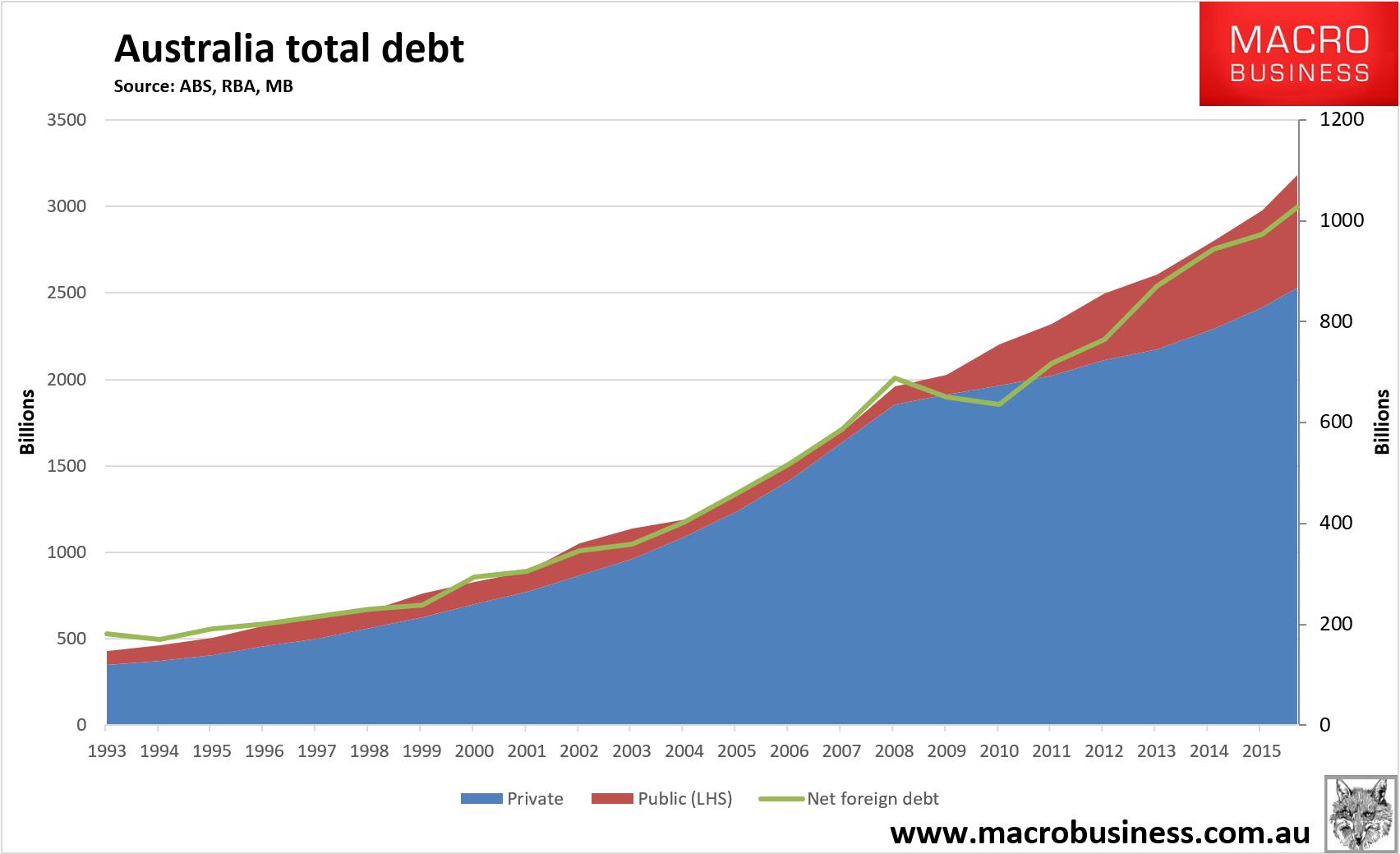 debt fragility