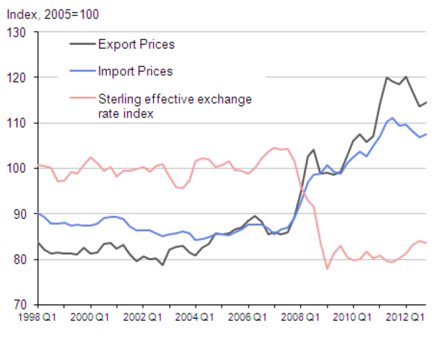 import-export-prices-uk