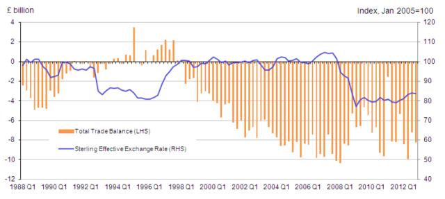 trade-vs-exchange-rate-uk