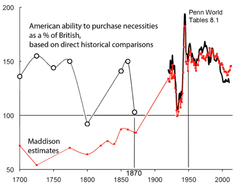 In what ways has the freedom of the British press changed since the 1700s?