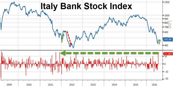 Italian banks stocks