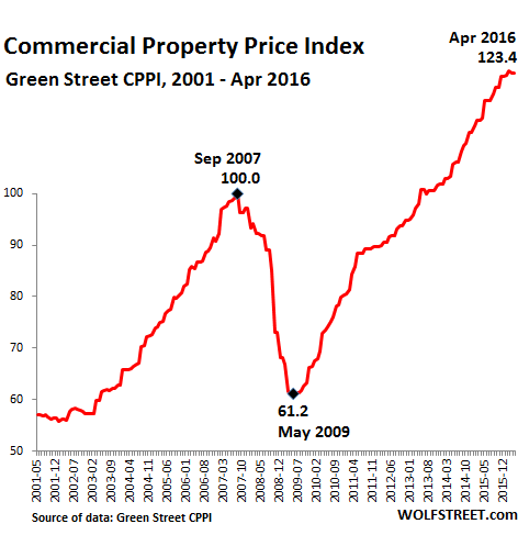 US-Commercial-Property-Index-GreenStreet-2016-04