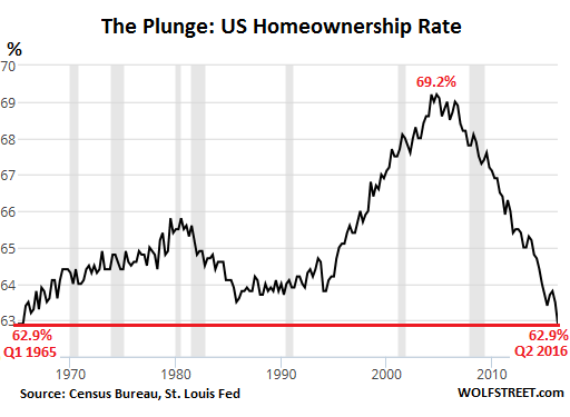 US-homeownership-rate-1965-2016-Q2