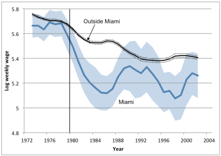 wages-in-and-outside-of-miami