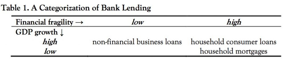 Categorization-of-bank-lending-1024x240
