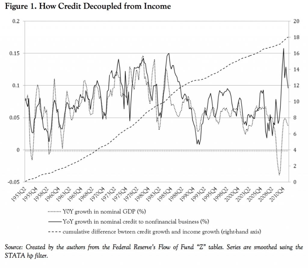 Credit-Decoupled-from-Income-1024x891