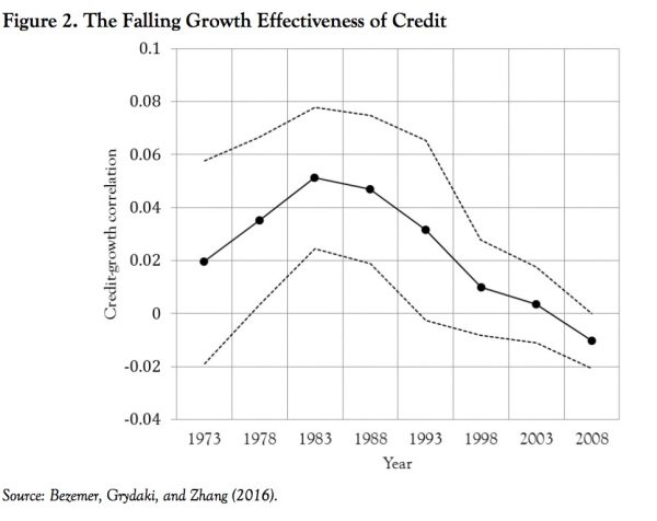 The-falling-growth-effectiveness-of-credit-e1471566843542
