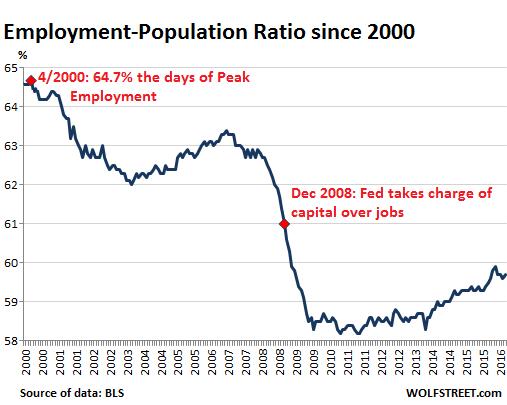 US-employment-population-ratio-2000_2016-07