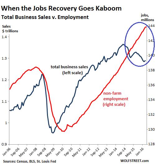 US-jobs-v-business-sales-20062016-05