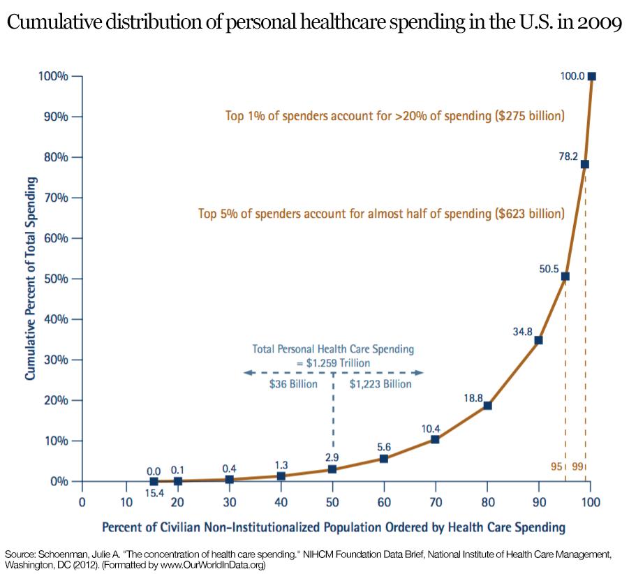 ourworldindata_nihcm-spending-concentration-titled