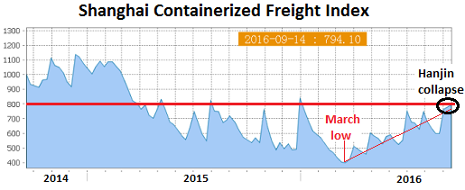 china-shanghai-containerized-freight-index-2016-09-16