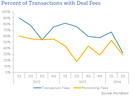 SEC coverup Pitchbook chart with fee mix