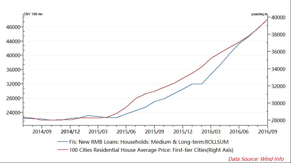 china-housing-chart-6