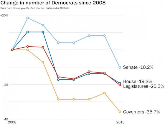 democrats_decline