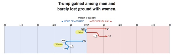 Three Myths About Clintons Defeat In Election Debunked - Map of us vote 2016 dumb