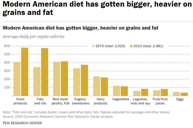 the-american-diet-from-pew