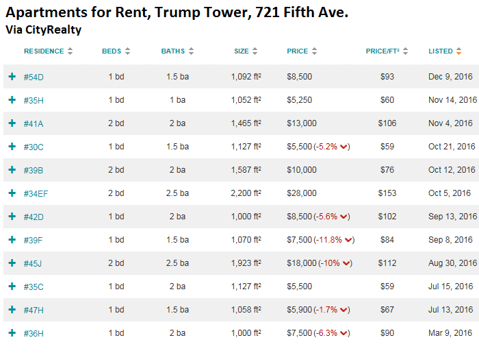 us-trump-tower-apartments-for-rent