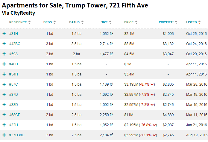 us-trump-tower-apartments-for-sale