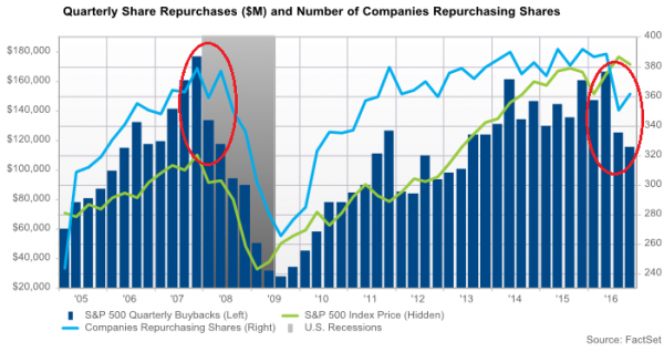 us-share-buybacks-2016-q3