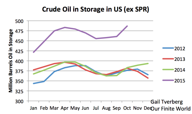 crude-oil-in-storage-2012-2015
