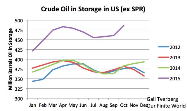crude-oil-in-storage-2012-2015