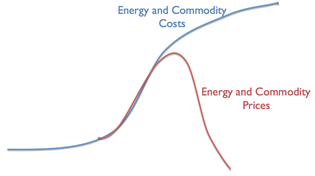 energy-and-commodity-costs-versus-prices