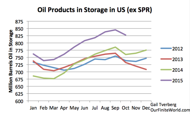 oil-products-in-storage-in-us