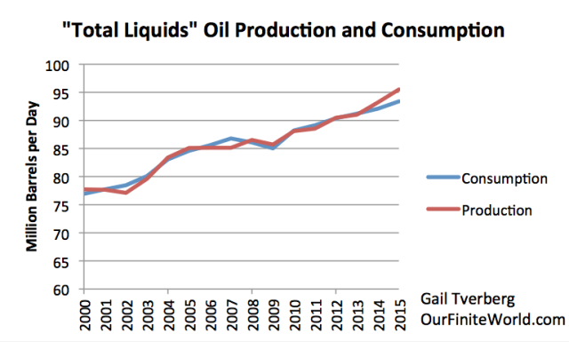 total-liquids-oil-production-and-consumption-2015