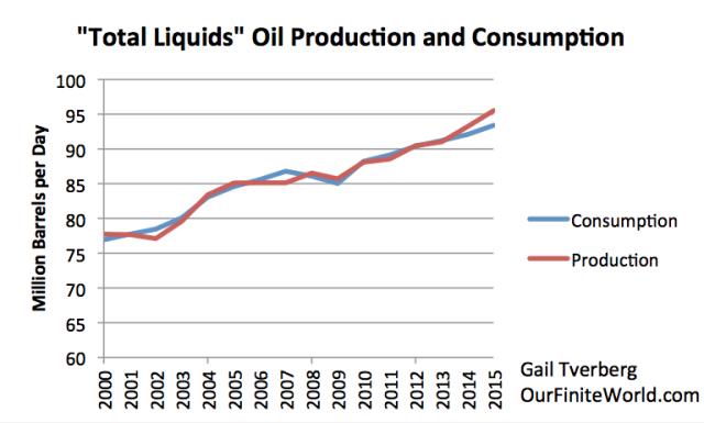 total-liquids-oil-production-and-consumption-2015