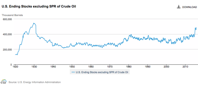us-ending-stocks-of-crude-oil-_01-02_2016