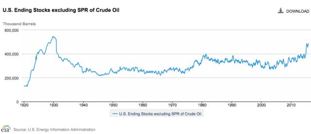 us-ending-stocks-of-crude-oil-_01-02_2016