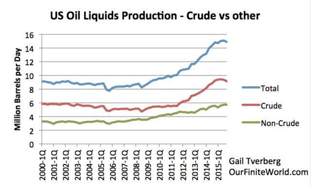 us-oil-liquids-crude-vs-other