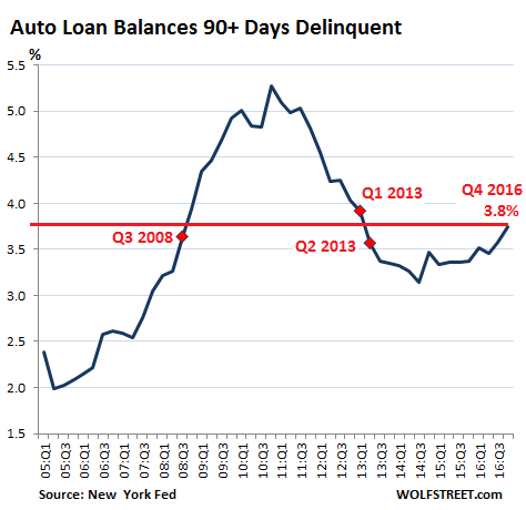 "Low Interest Car Loans >> Wolf Richter: ""Seriously Delinquent"" Auto Loans Surge 