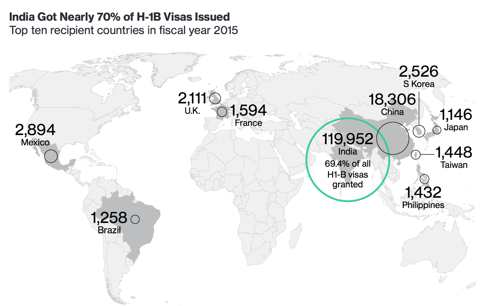 Is Trump Going to Punt on H-1B Visa Reform?   naked capitalism