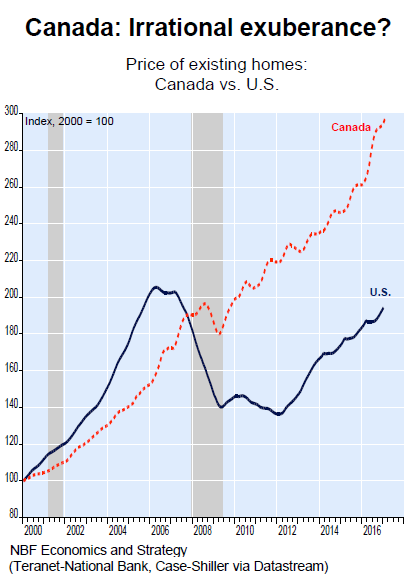 the shaded areas denote recessions in canada note that during the housing crisis in the us there was only a blip in housing market