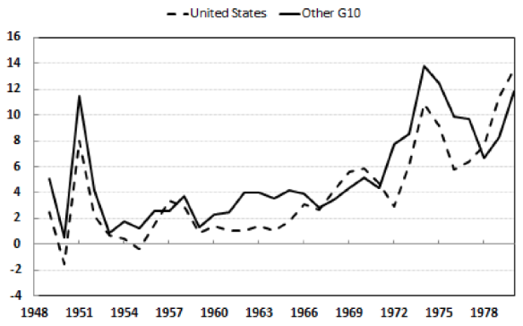 The Operation And Demise Of The Bretton Woods System 1958 To 1971