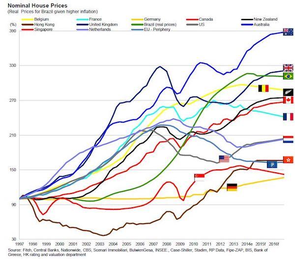 Property Price Indice London