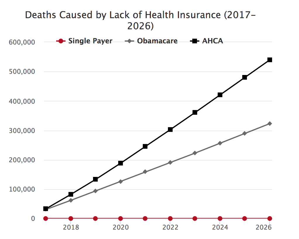 Matt Bruenig: How Many People Will Obamacare and AHCA Kill? | naked capitalism