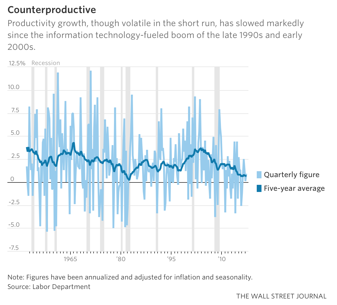 Flagging productivity growth how much is due to bad management nonfarm business sector productivity a measure of the goods and services produced per hour worked by individuals rose at a 09 seasonally adjusted annual geenschuldenfo Images