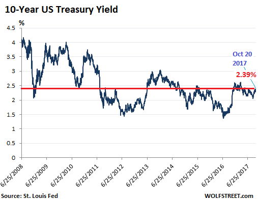 Chart of One Year U.S. Treasury Rates with Forecast