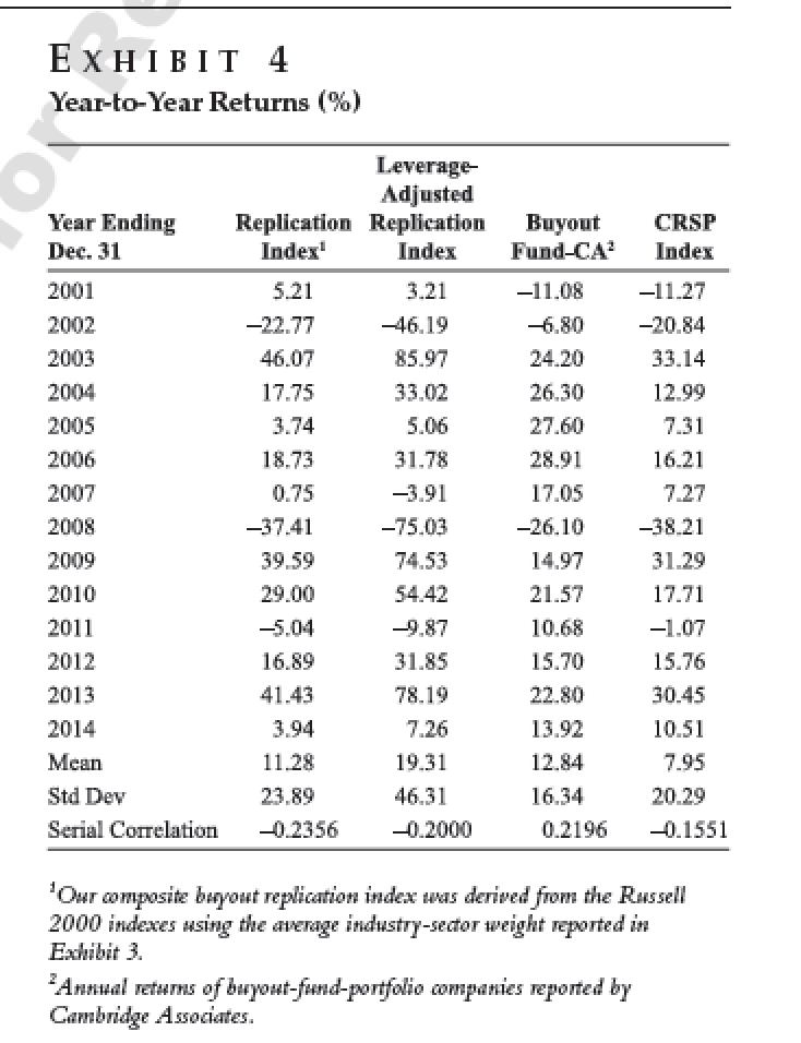 0a1a96744a4 New Paper Debunks Desperate Rationalization for Private Equity ...