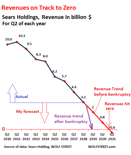 00 US Sears revenues 2018 Q2 trend bankruptcy sears' terminal slide bankruptcy and likely liquidation naked
