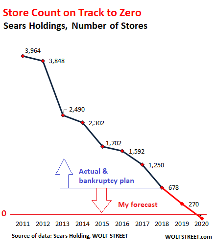 00 US Sears store count 2018 Q3 bankruptcy sears' terminal slide bankruptcy and likely liquidation naked